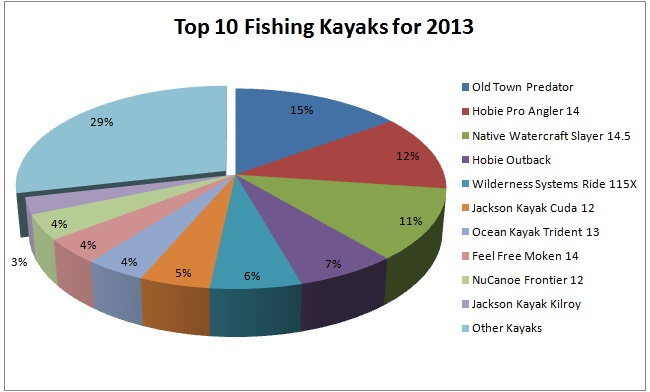 top 10 fishing kayaks 2013 chart