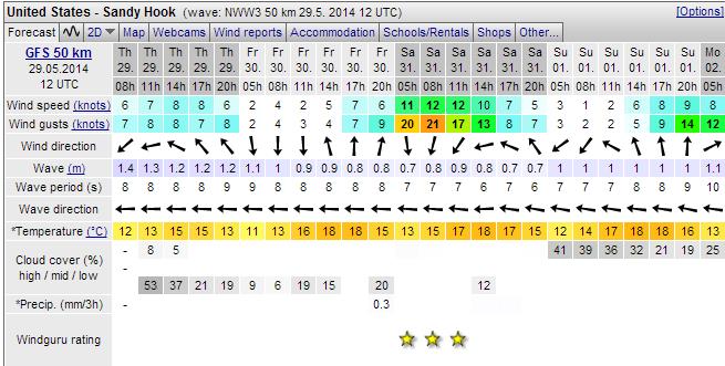 windforcast5-29-14.png